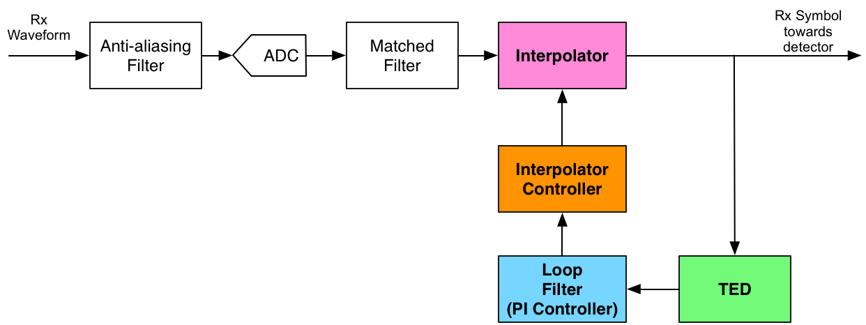 Symbol Timing Synchronization Receiver Diagram