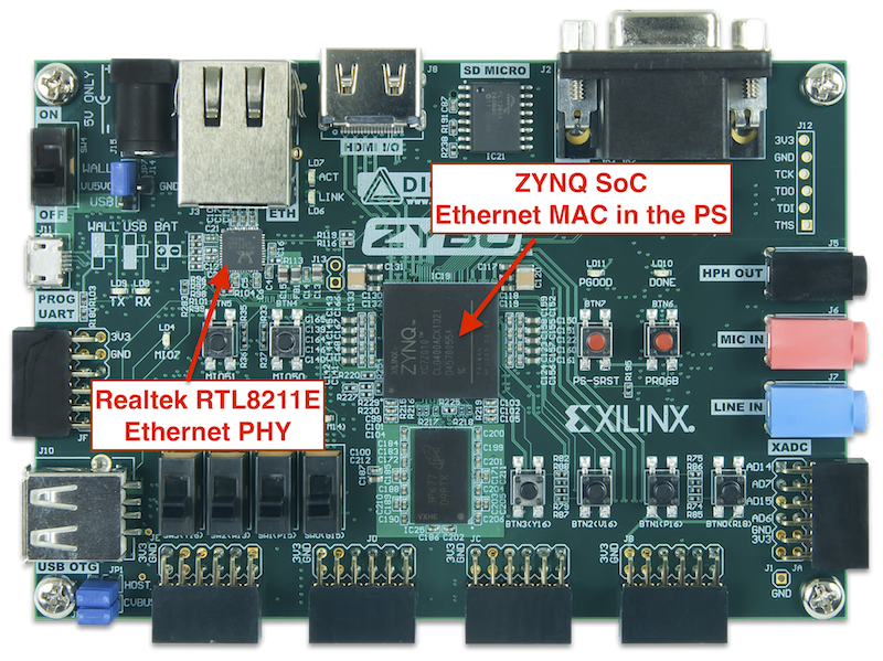 Ethernet MAC and PHY in the Zybo board